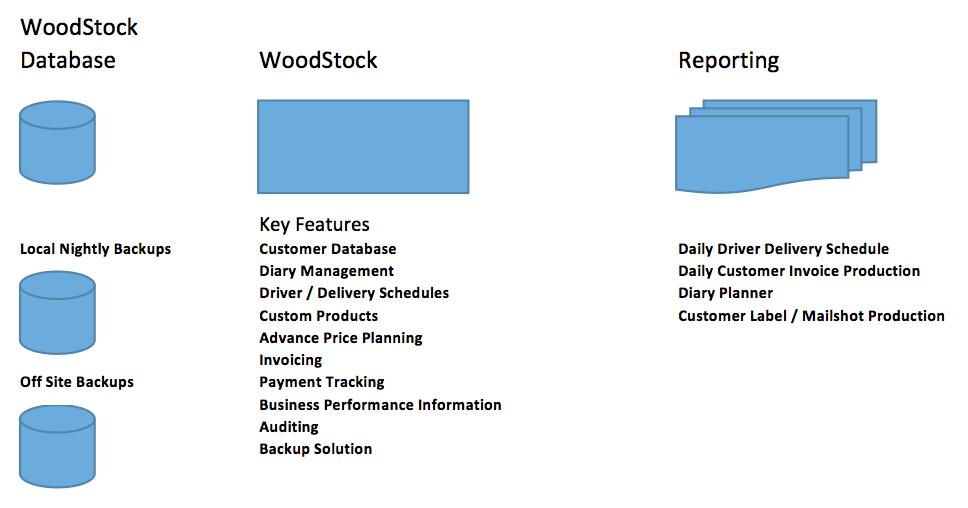 case-study-woodstok